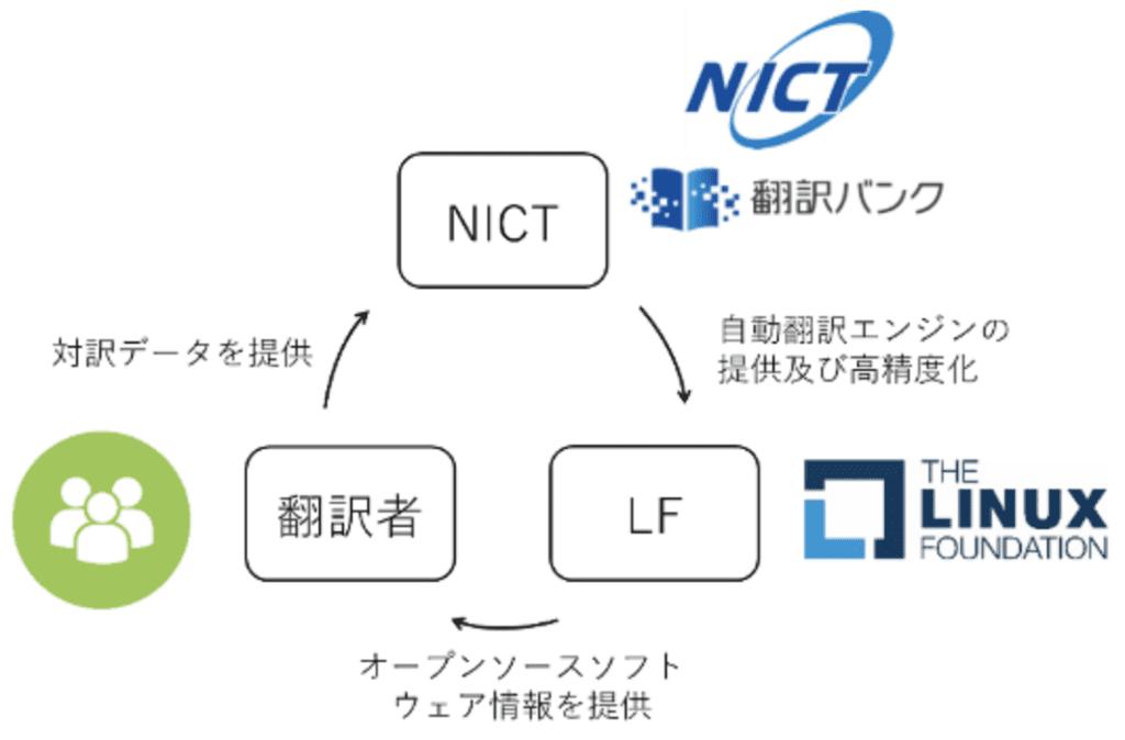 NICT LF Japan Alliance
