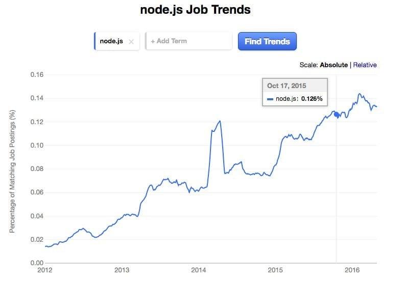 Node.js Job Trends