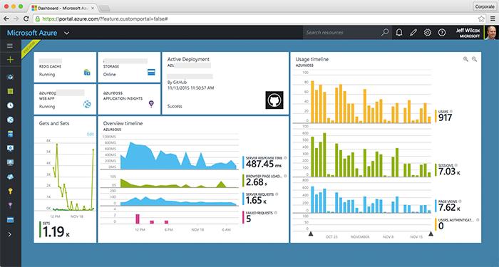 Microsoft's Azure open source portal