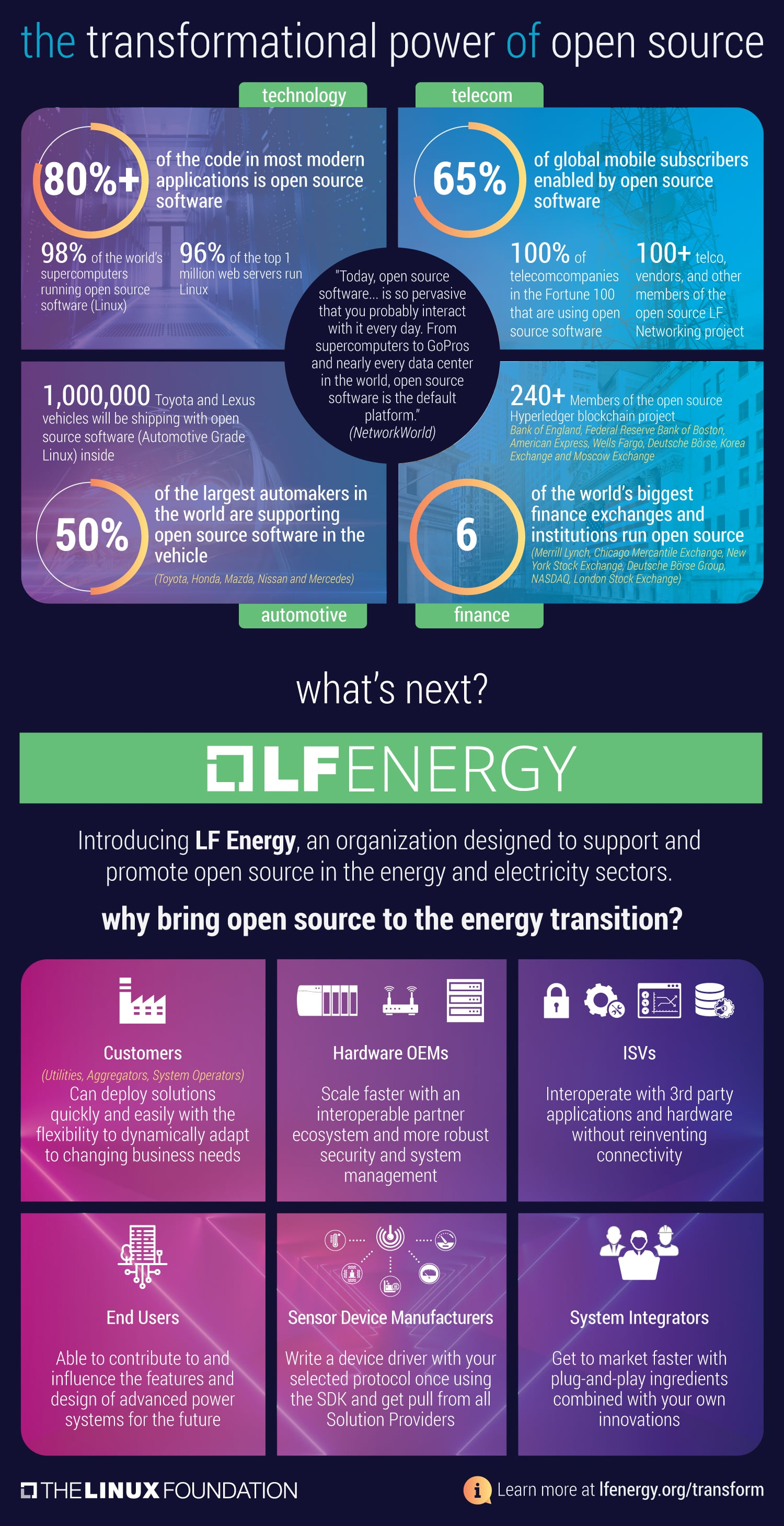 Infographic Power of Open Source